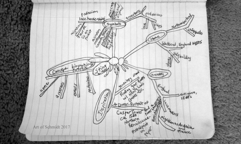 Sting mind map final